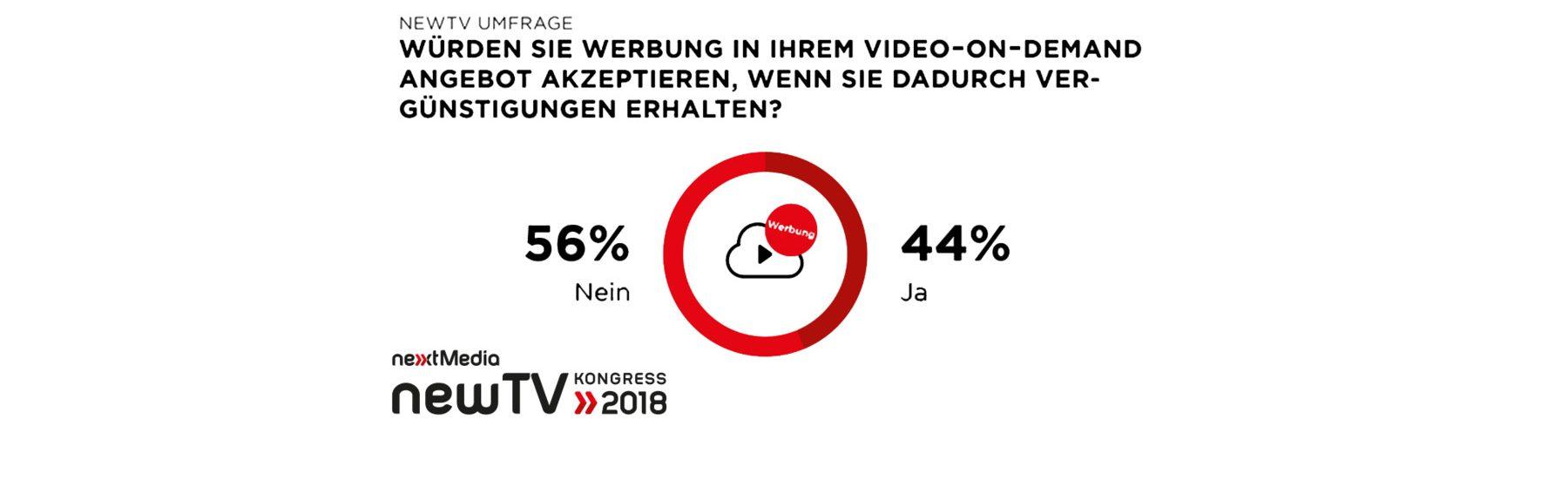 Über die Hälfte der Deutschen bevorzugt ein werbefreies Streaming-Angebot.