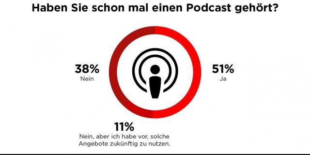 Die nextMedia.Hamburg-Studie in Zusammenarbeit mit Statista zeigt: Verbraucher sehen das größte Potenzial in VR/AR und Livestreams, 51 Prozent der Deutschen haben bereits einen Podcast gehört, Messenger-Angebote von Medien werden kritisch gesehen und die Mehrheit möchte für neue Medienformate kein Geld ausgeben.