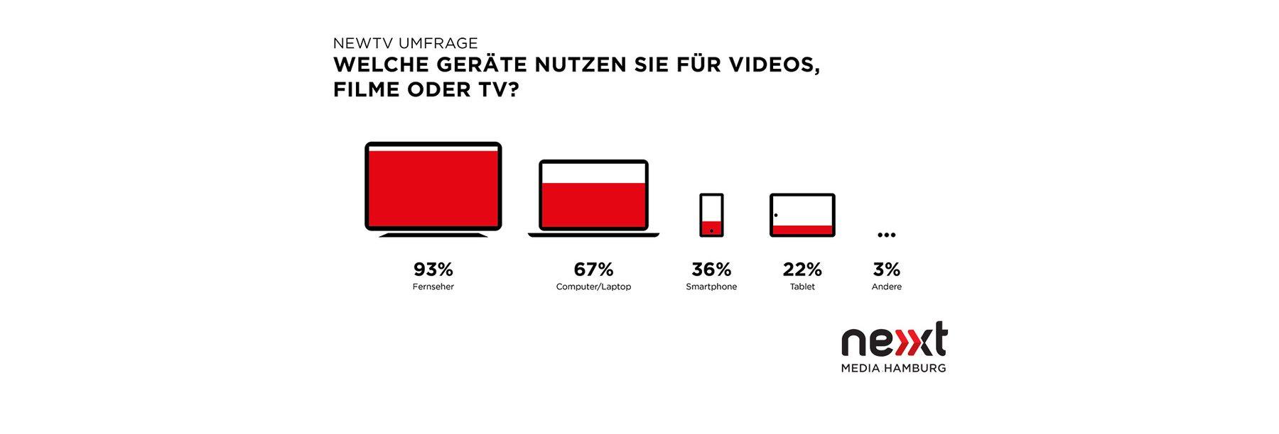 Size matters: Fernseher und Laptops/Computer sind bei Deutschen beliebter als Smartphones und Tablets.