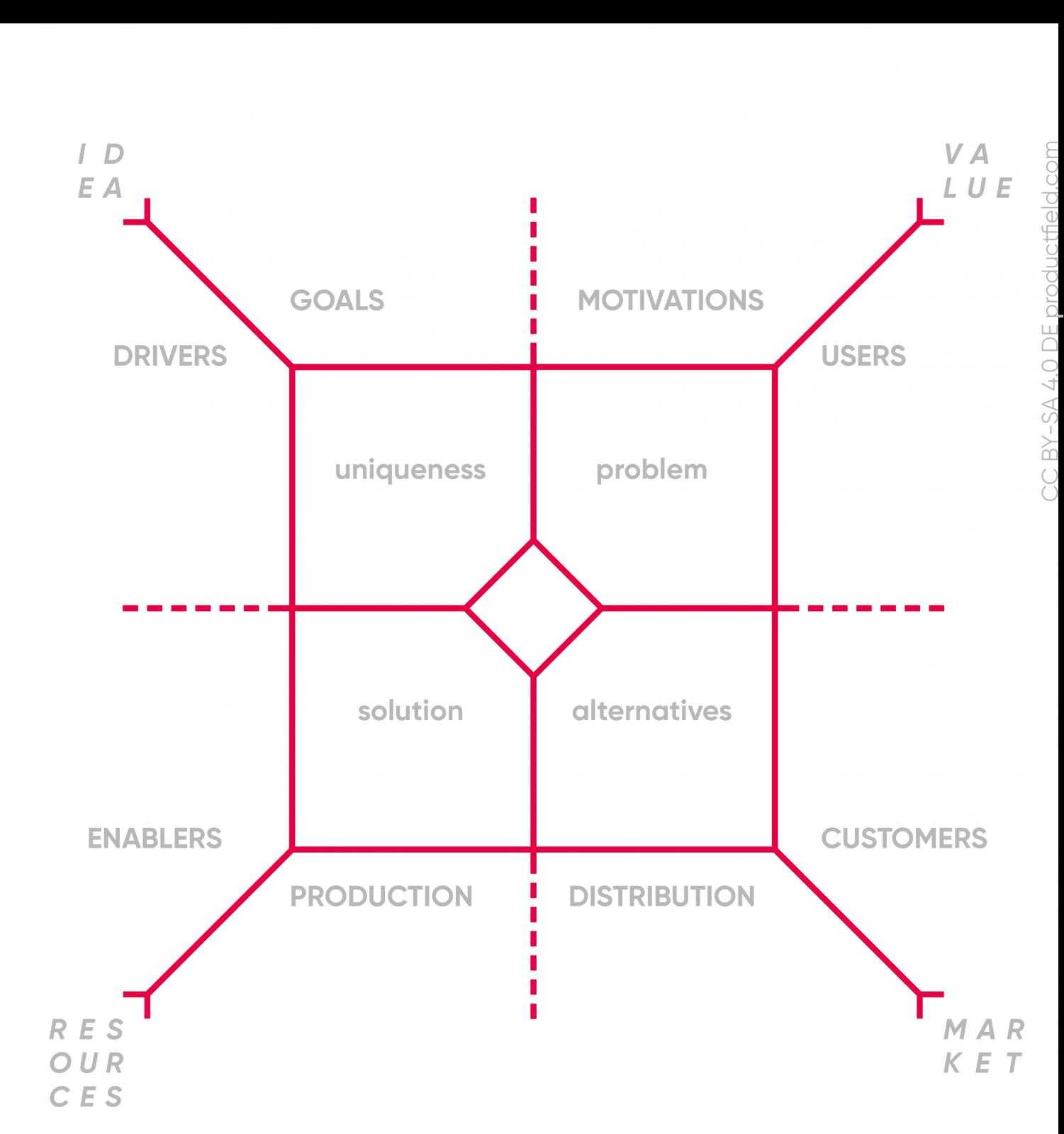 Zur Analyse nutzen wir das Innovation Field